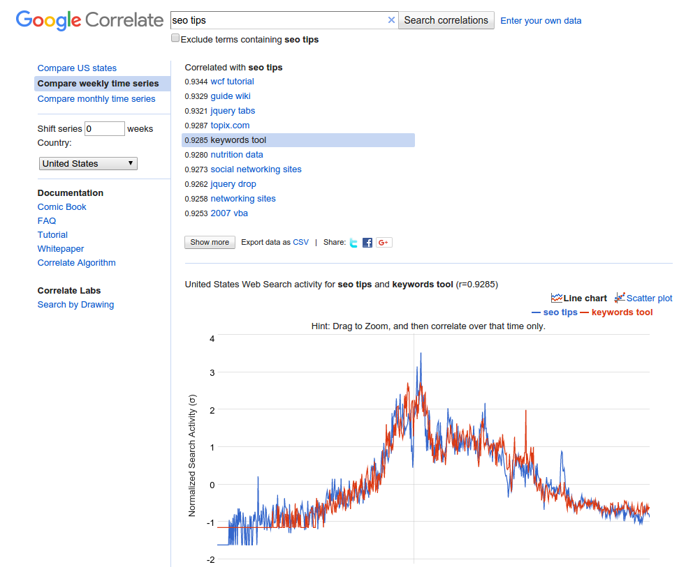 Google Correlate keywords tool